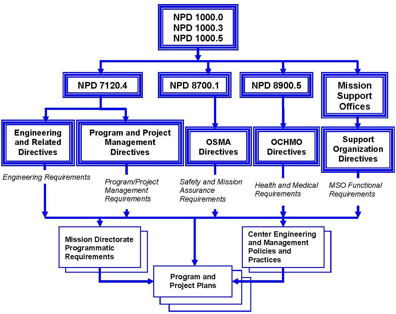 Doc engineer mechanical nasa resume