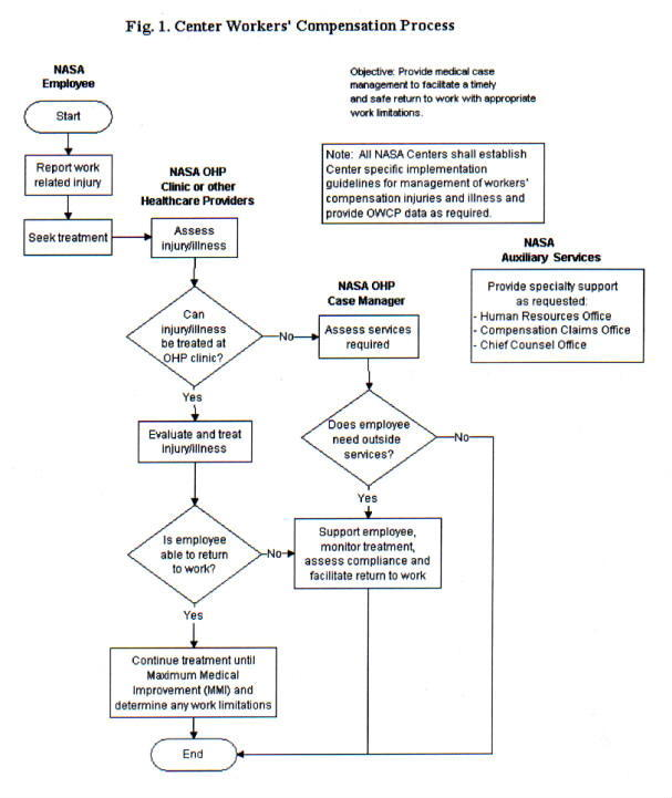 Fig. 1 - Center Workers' Compensation Process flow chart