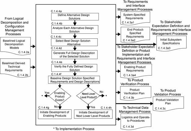 Figure C-4 - Design Solution Definition Process: nodis3.gsfc.nasa.gov/displayCA.cfm?Internal_ID=N_PR_7123_0001_&page...