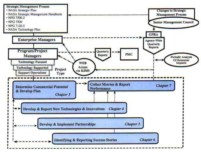 Figure Diagram of the Technology Commercialization Process