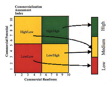 Chart Identifying the Commercial Readiness Level