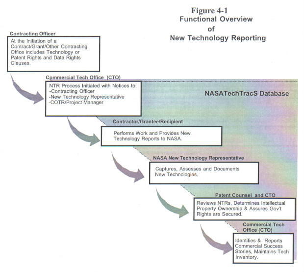 Chart that Describes the Functional Overview of the New Technology Process