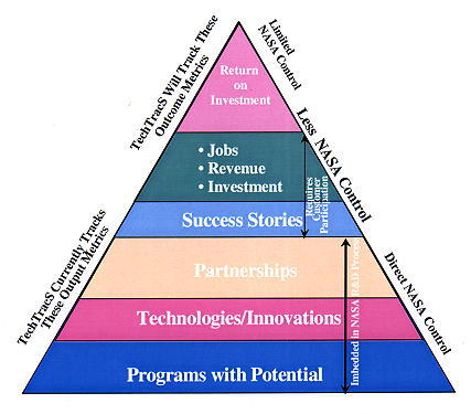Chart that Describes 