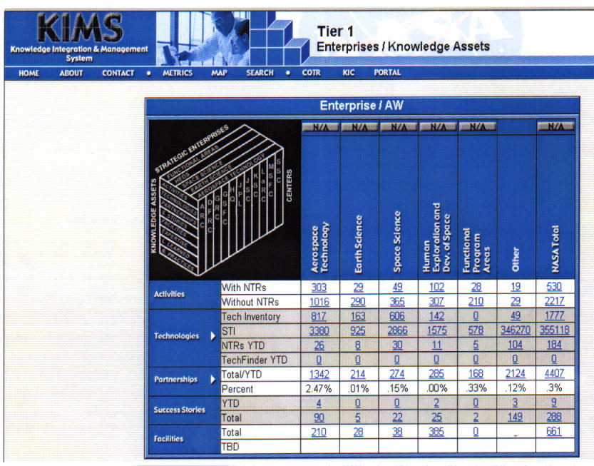 Chart of the Knowledge and Integration Management System (KIMS)